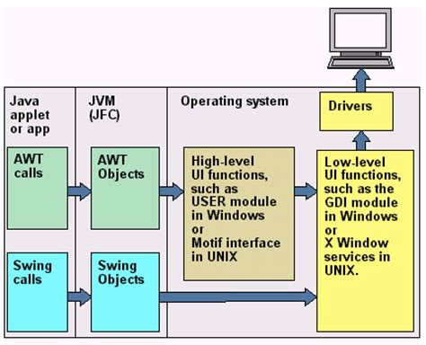 swing vs awt in java swing definition from pc magazine encyclopedia
