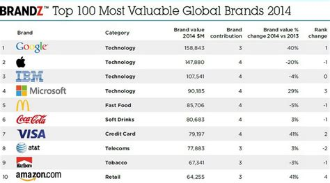 apple ibm top list of most valuable brands