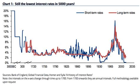 united states how do historically low interest rates chart on 5 000 years of interest rates business insider