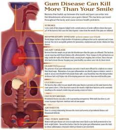 Periodontitis And Systemic Diseases A Literature Review by Dental Hygiene Guelph Teeth Cleaning In Guelph On N1g 3m2 Scottsdale Dental Centre Guelph