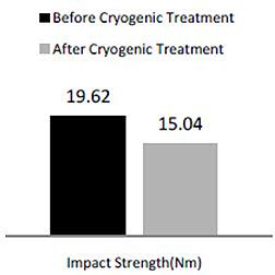 cryogenic steel treatment cryogenic treatment of steel part two total materia