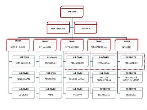 contoh business plan perusahaan manufaktur contoh 36