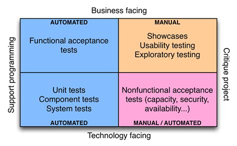 factory pattern unit testing continuous testing continuous delivery