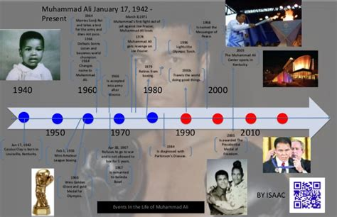 muhammad ali biography timeline giarraputo saussy timelines