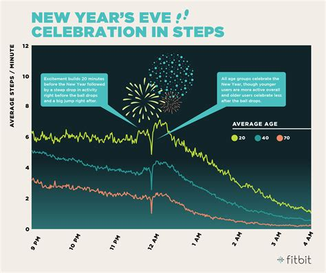 new year steps new year s celebration in steps fitbit