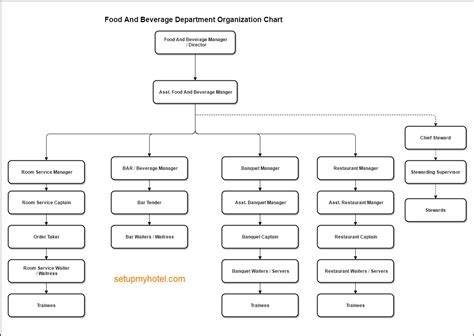 Kitchen Organisation Ideas by Food And Beverage Department Organization Chart