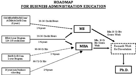 Mba Semester Hours by Hec Business Education Roadmap
