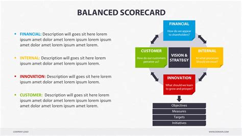 balanced scorecard template balanced scorecard powerpoint by creapack graphicriver