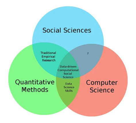 decoding the social world data science and the unintended consequences of communication information policy books data science in business computational social science in