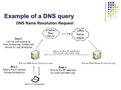 Dns by Dns Protocol Design Attacks And Security