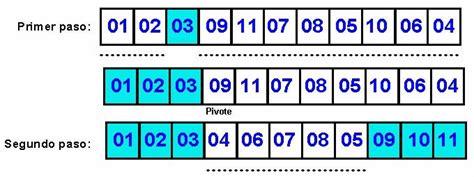 ordenamiento de cadenas en java estructura y organizaci 243 n de datos