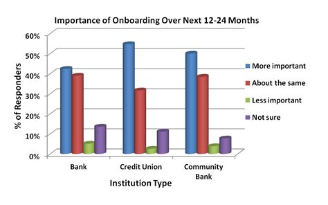 Financial Institution Welcome Letter Banks And Credit Unions Focusing On Onboarding To Build Revenues Bank Innovation Bank Innovation