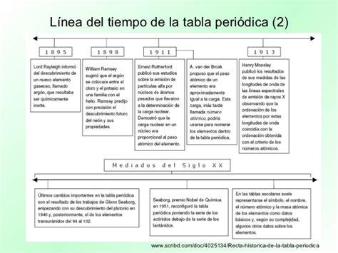 ac est n las tablas completas con los sueldos de los profesores presentaci 243 n multimedia tabla peri 243 dica