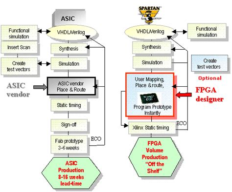 xilinx design engineer interview questions asic and fpga how do i import