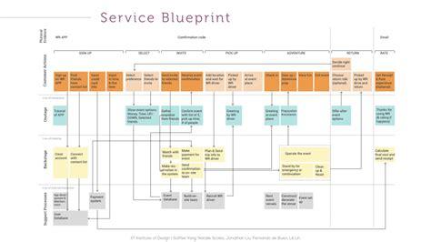 Home Design And Decor Promo Code by 28 Service Blueprint Startupbloggers Service Design