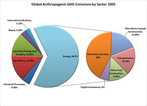 global greenhouse gas emissions by source historic electricity generation across countries by fuel
