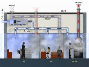 Commercial Kitchen Exhaust System Design Energy Managementbuilding Pressures Energy Management