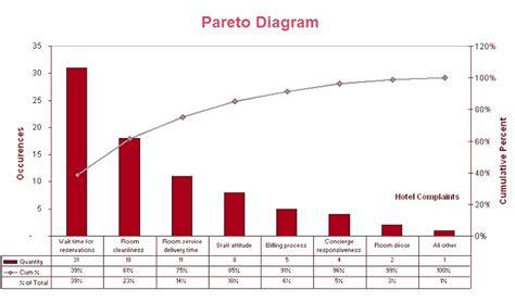 what are diagrams pareto diagram charts