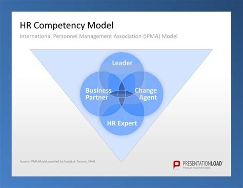 L Model Human Resources by 17 Best Images About Personnel Planning Powerpoint