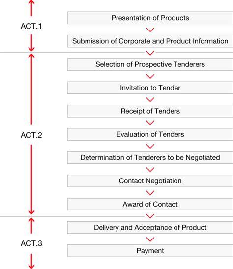 material procurement procedure flowchart product procurement corporate profile j power
