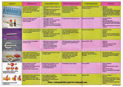 Forum Masalah Kehamilan 18sx Perancang Keluarga Dan Kaedahnya Perubatan