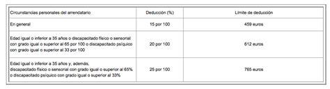 renta cuarta deduccion 2016 deducciones auton 243 micas para la declaraci 243 n de la renta