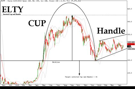 chart pattern cup and handle the cup and handle pattern in binary options trading
