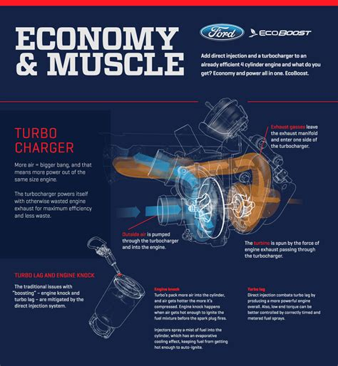 how does a cars engine work 2002 ford focus seat position control how the mustang ecoboost engine works via animations 2015 mustang forum news blog s550 gt