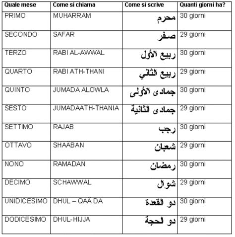 Calendario Islamico Storia