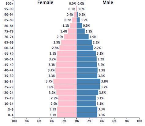 population of australia 2017 populationpyramid.net