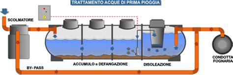 calcolo portata acque meteoriche progetti impianti di smaltimento acque di prima pioggia