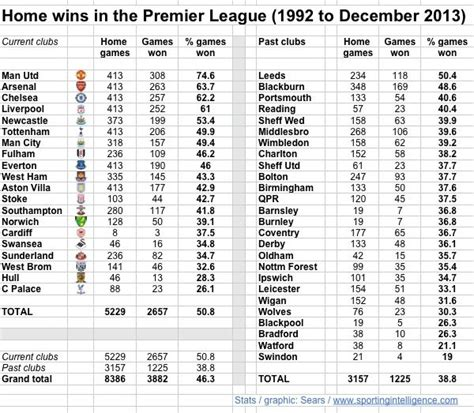 epl table every year league table of how often every premier league club wins