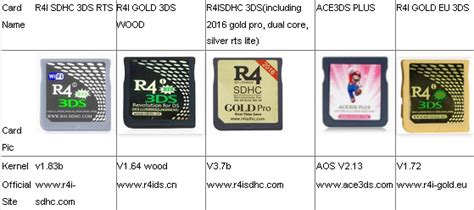 R4 R4i 2016 8gb Support Fw 10 7 3ds 2ds New3ds Nds D news of accessories which flashcart support the