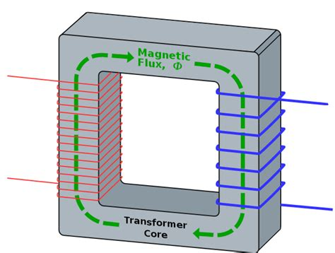 flux diagram induction transformer and magnetic field flux through
