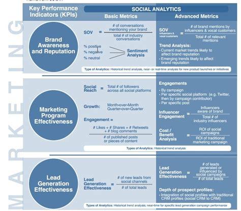 business metrics template social media metrics to business insights web analytics