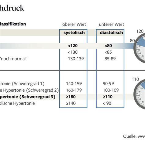 wann ist der blutdruck zu niedrig bluthochdruck erfolgreich ohne medikamente bek 228 mpfen