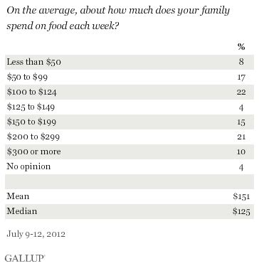 americans spend $151 a week on food; the high income, $180