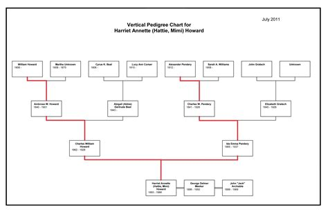 ancestor chart template search results dunia pictures