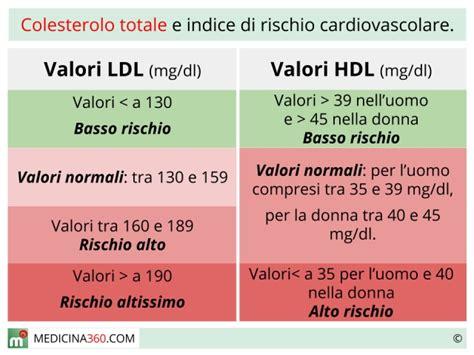 alimenti trigliceridi colesterolo totale cos 232 calcolo dei valori di hdl ldl