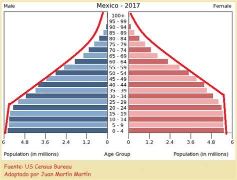 esinciclopedia de poblacion de mexico blog de geograf 237 a del profesor juan mart 237 n mart 237 n