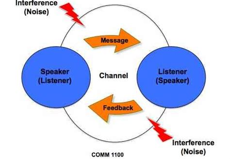 transactional model of communication diagram what is communication the in the hat