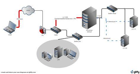 windows server  vpn connection dont  access