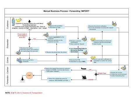 explain forwarding forwarding manual business process