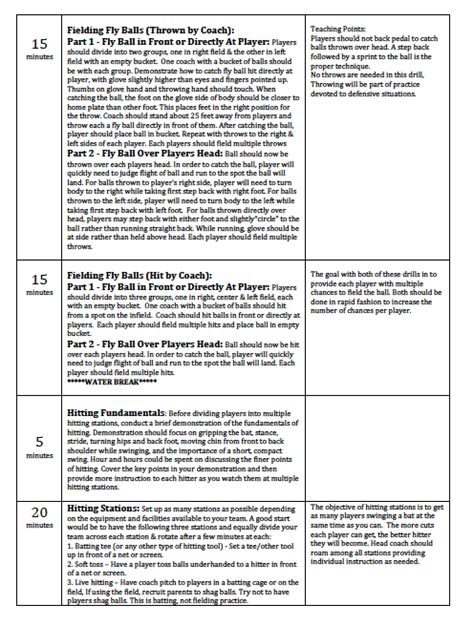 youth football practice plans templates baseball practice plans youth coaching league