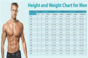 Ideal Picture Height by Ideal Height And Weight Chart For Men And Women