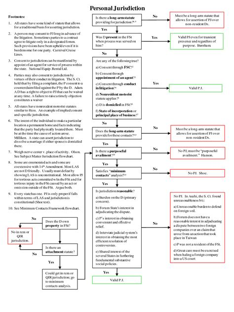 supplemental jurisdiction flowchart 4 best images of supplemental jurisdiction flowchart