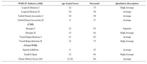 wechsler memory scale iv sle report wais iv ranges scores