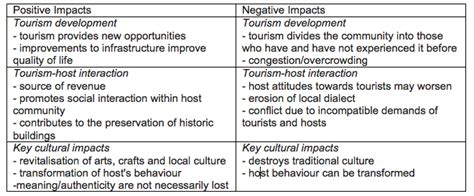 Essay About Impacts On Tourism by Sociocultural Impacts An Introduction To Tourism
