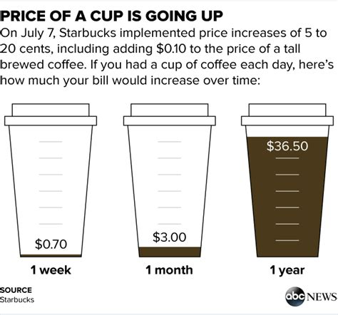 How Much More Starbucks Customers Will Pay Each Year With Today's Price Hike   ABC News