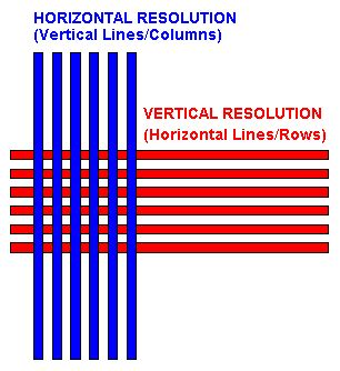 Vertical Pattern Meaning | vertical resolution article about vertical resolution by